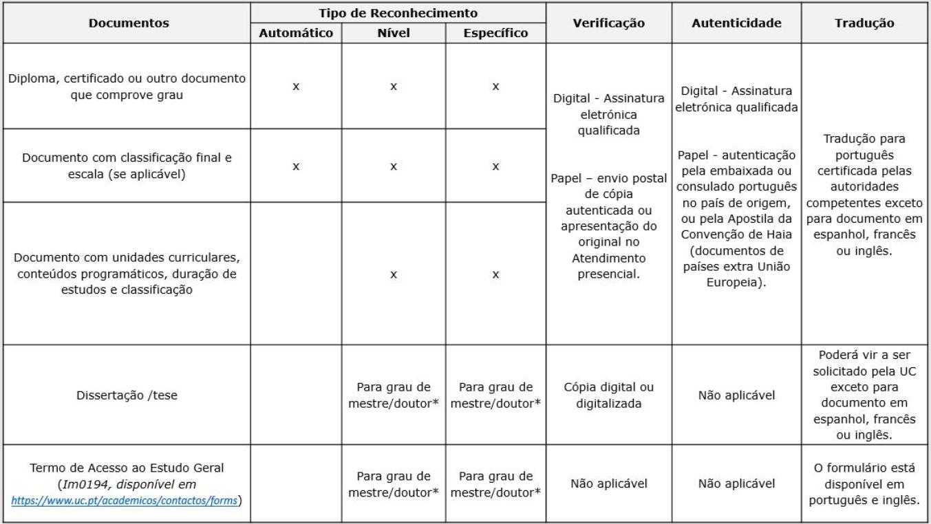 tabela - documentos