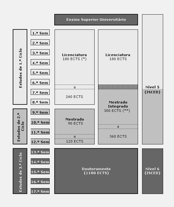 Sistema de Graus na UC