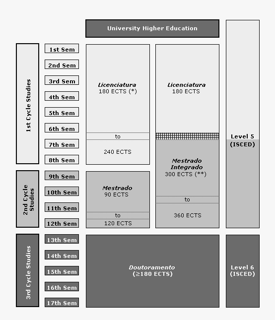 UC Degree System