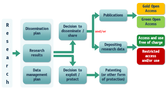 EU Open Access policy