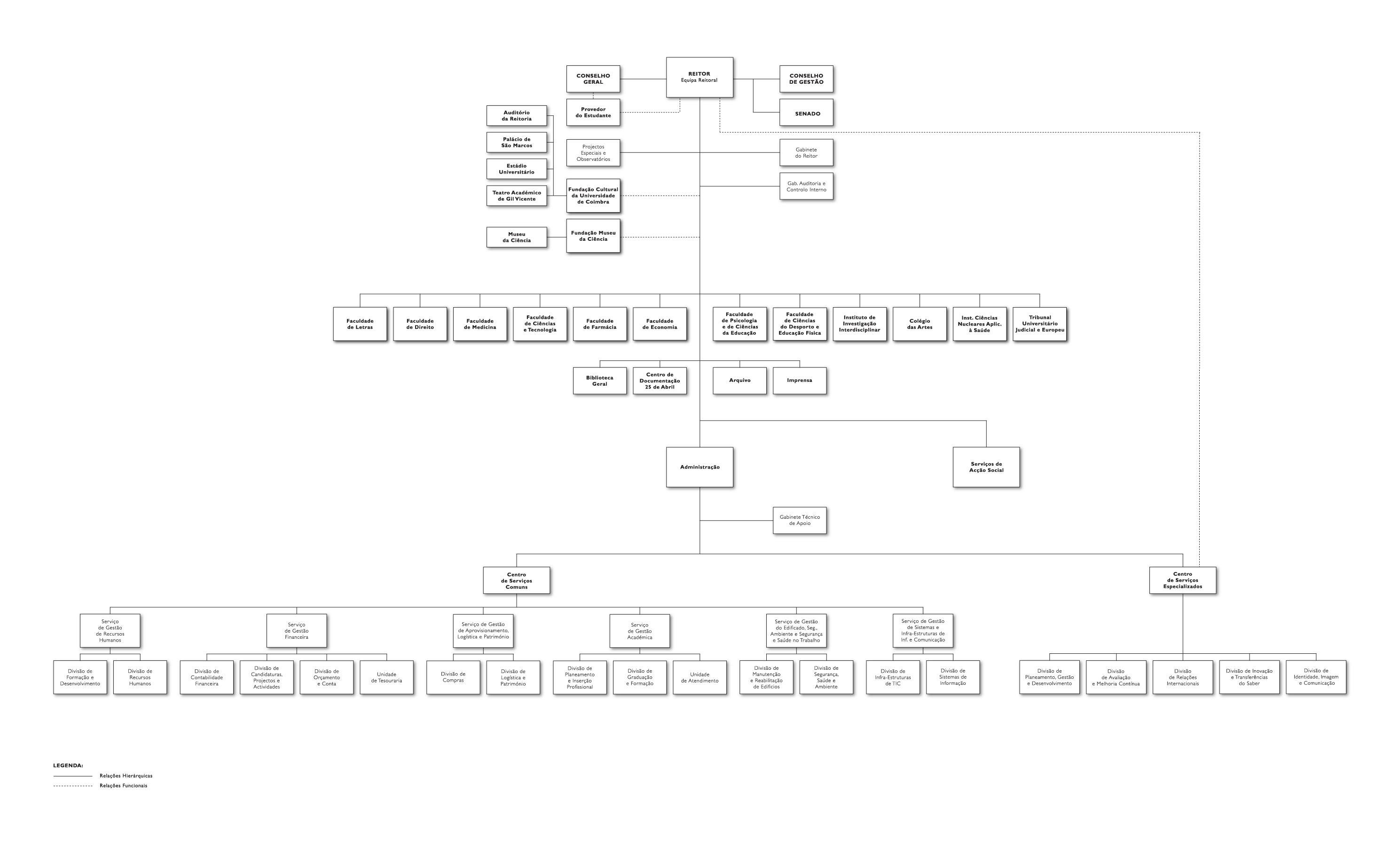 Supporting The Entrepreneurial Potential Of Higher Education Work Likewise Cafe Floor Plan Design On Ups Circuit Diagram Pdf See For Universitys Organization Http Ucpt En Sobrenos Organogramahires