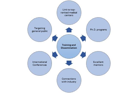 Training and Dissemination