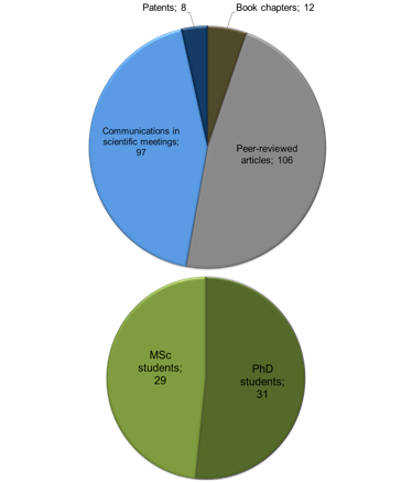 Scientific production and  post-graduation in 2013