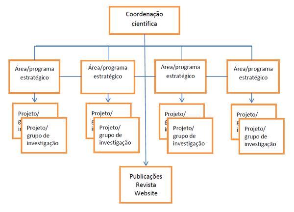 Plano Estratégico_Organograma