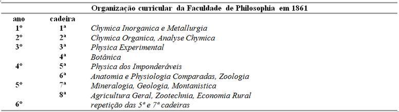 Organização curricular da Faculdade de Philosophia em 1861
